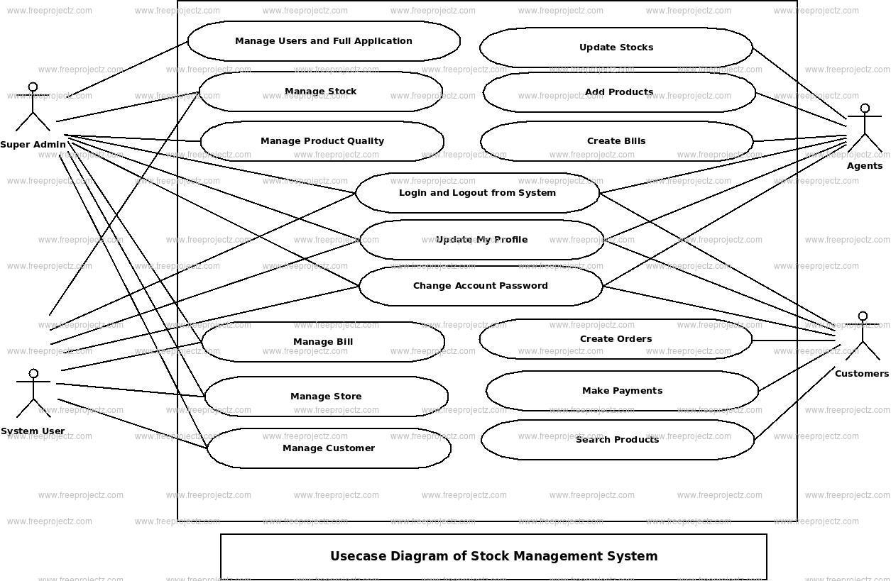 Stock Management System UML Diagram | FreeProjectz